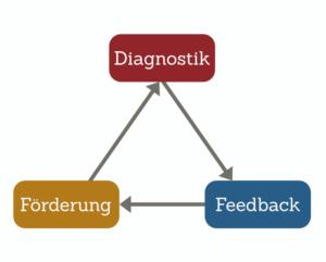 Read more about the article Formative Diagnostik – Wo stehen Lerner im Lernprozess?